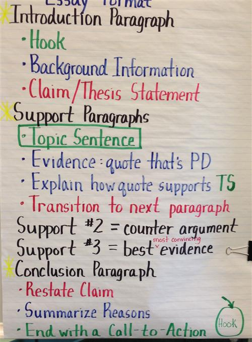 support thesis statement compelling arguments counterarguments